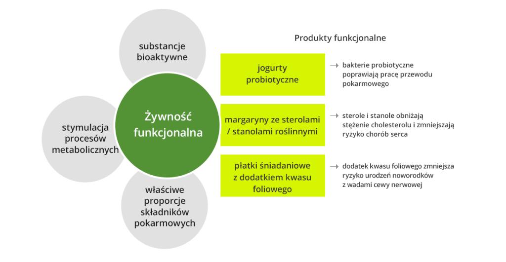 zywnosc_funkcjonalna