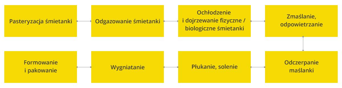jak_powstaje_maslo_02