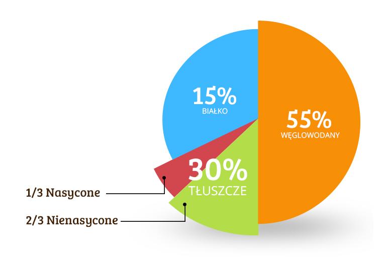 skład oleju palmowego wykres