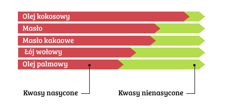 wykres kwasów nasyconych i nienasyconych w tłuszczach