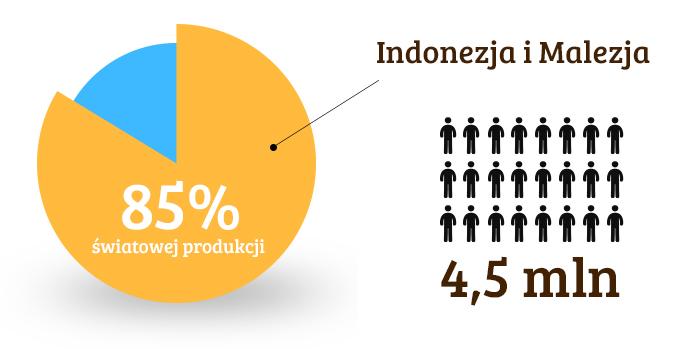 światowa produkcja oleju palmowego