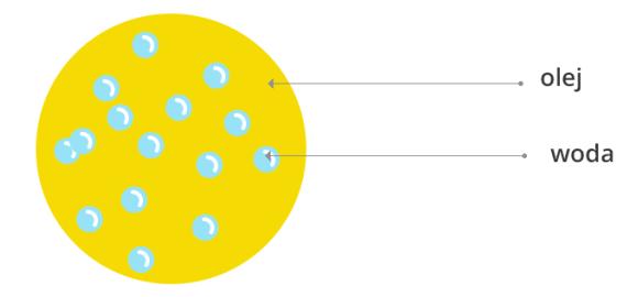 Model emulsji typu woda w oleju