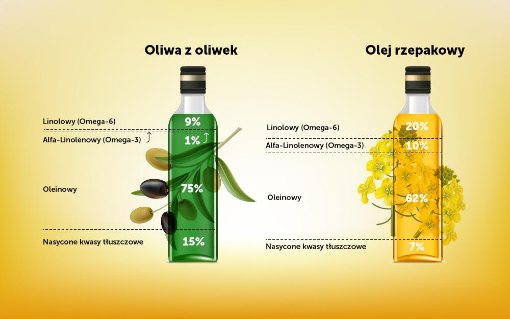 Olej rzepakowy a oliwa z oliwek skład