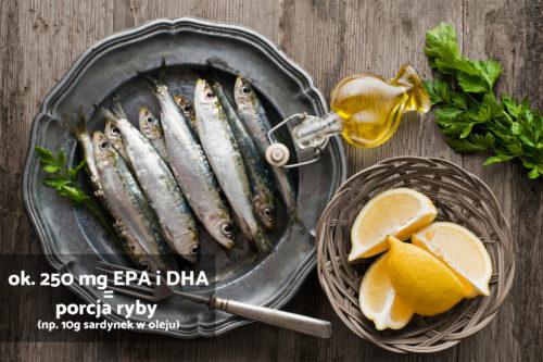 ok. 250 mg EEPA i DHA = porcja ryby (np. 10g sardynek w oleju)